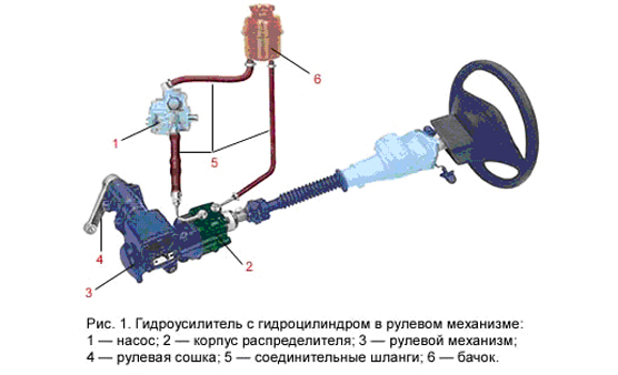 Усилители рулевого привода