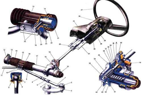 Винтовые рулевые механизмы