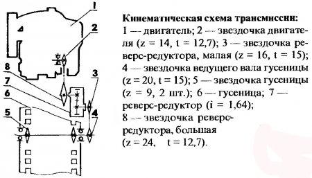 От ведущей звездочки (z = 14) главной передачи двигателя крутящий момент цепью ПР- 12,7 передается звездочке (z = 24)...