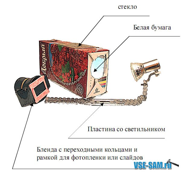 Изготовление слайдсканера своими руками - Все Сам - сайт о ...: http://wsesam.ru/text/Izgotovlenie-slaydskanera-svoimi-rukami.html