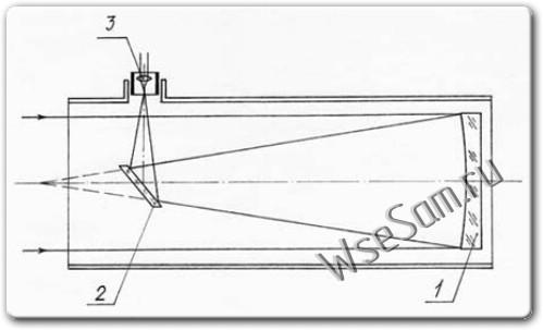 Вот схема самодельного телескопа.  Однако, если вы еще не решили - является ли астрономия и изучение поверхности...