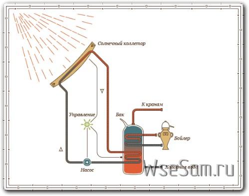 Как сделать солнечные коллекторы